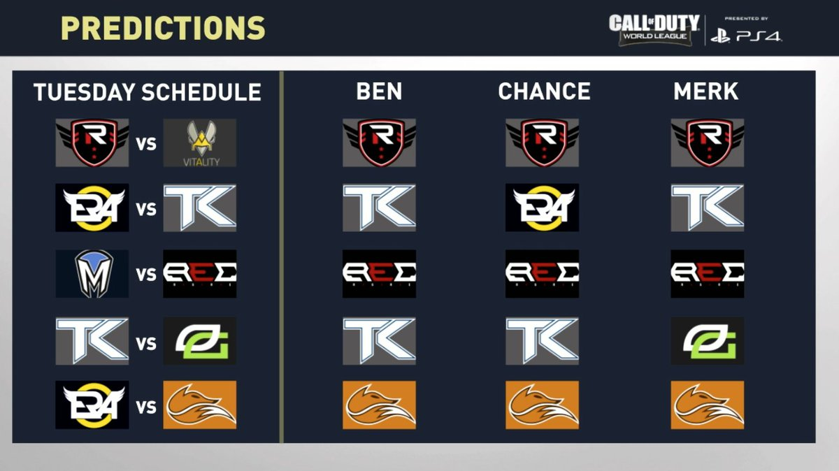 Day 1 predictions from our analysts. Who has it right? https://t.co/NKHQSgV6Gh #CWLPS4 https://t.co/fNDpueFdFA