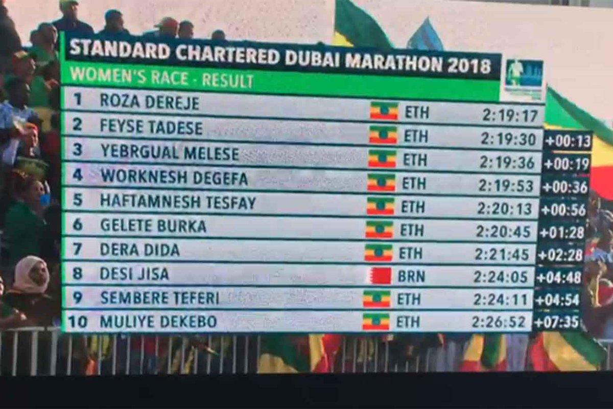 Dubai Marathon: Men, women winners break course records as Ethiopians dominate
