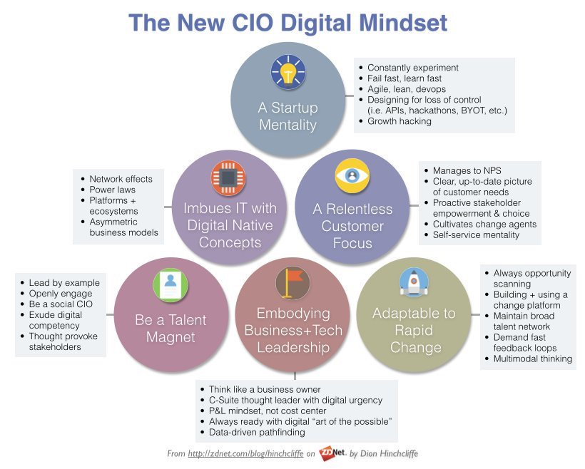 #CIO > Do you have the right mindset to deal with Digital Disruption? @dhinchcliffe #CIOChat [#DigitalDisruption #DigitalMarketing] https://t.co/oMl6Y3RcIU
