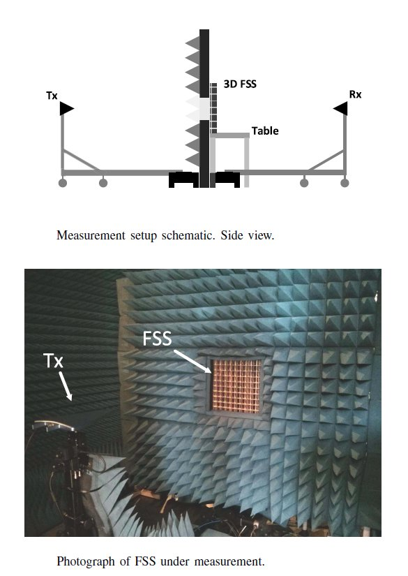 test Twitter Media - Frequency Selective Surfaces: Research lines of the center.   One of the interesting lines in which the center is working is the frequency selective surfaces or FSS. #fss #rfshielding  https://t.co/1UYUAVIYvY https://t.co/ehDNzrt5Tv