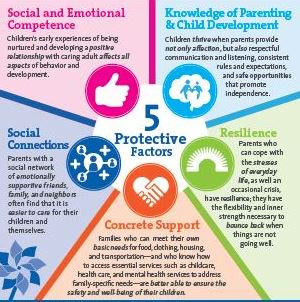 RT @PCANC: Learn more about the Protective Factors: https://t.co/G0E1ZVTFa7 #SaludTues https://t.co/z3cjG2oF4B