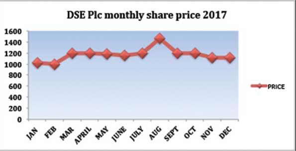 DSE Plc share price triples