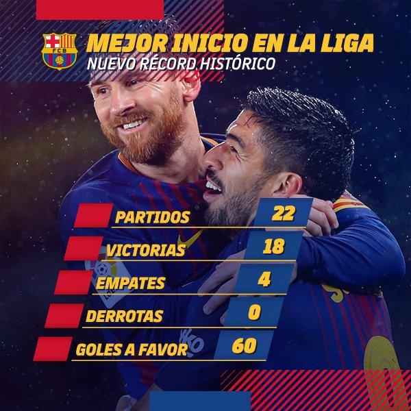 RT @FCBarcelona_es: #EspanyolBarça  Un derbi. Un empate. Y un nuevo récord ¡Bravo equipo! ???????? Força Barça! https://t.co/W6dL6mnzdj