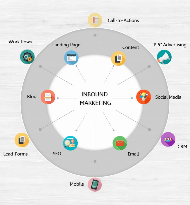 The inbound #marketing world: content, landing pages, #SEO, #social media, CTA, emails... https://t.co/jGebVEeoVF