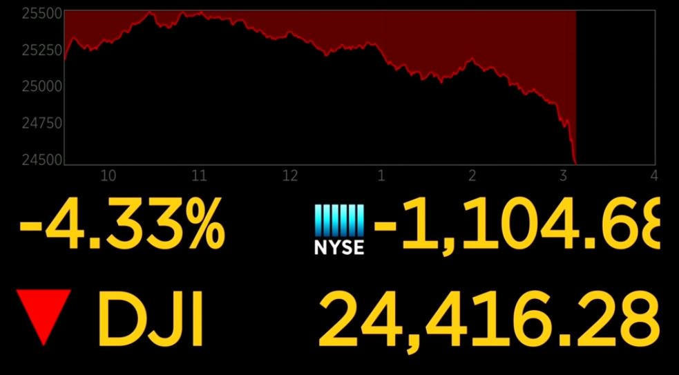 UPDATE: Dow down more than 1,100 points https://t.co/67WCcSMKDo