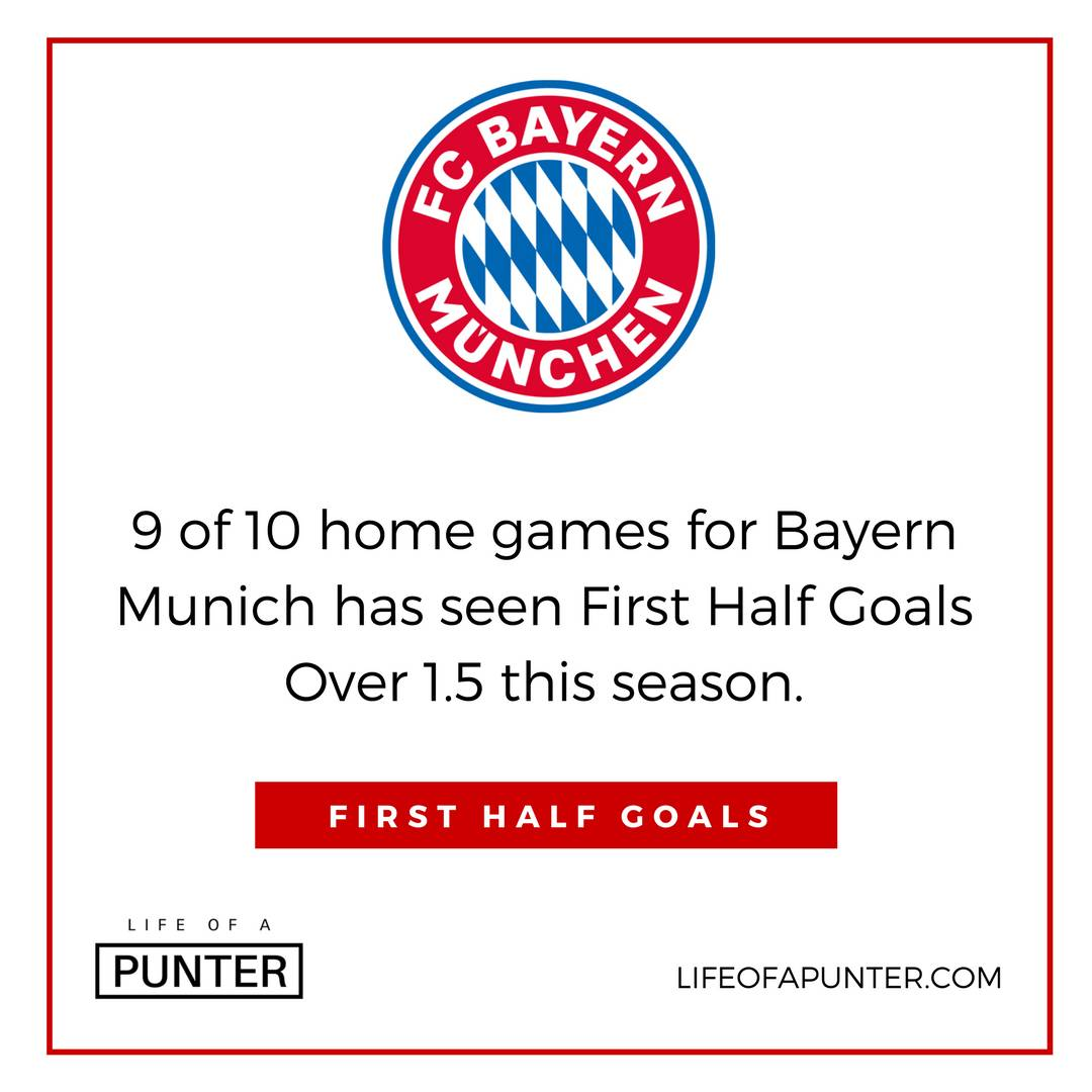 Bayern Munich take on Schalke this weekend. There's a clear trend of goals in the first half. #Bayern #Schalke #Bundesliga https://t.co/qeoHefuzVK