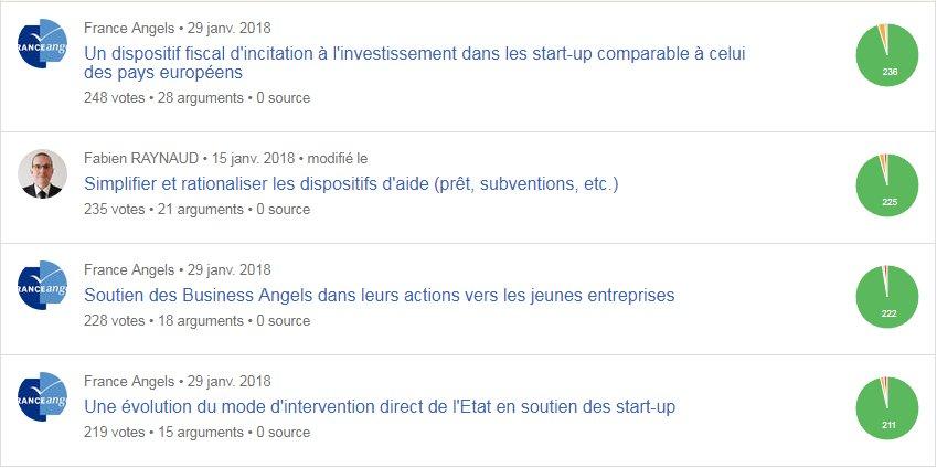 test Twitter Media - @FranceAngels en tête des propositions les votées pour la contribution de la #loiPACTE ! Merci à tous pour votre soutien ! https://t.co/JmhuWusOrp