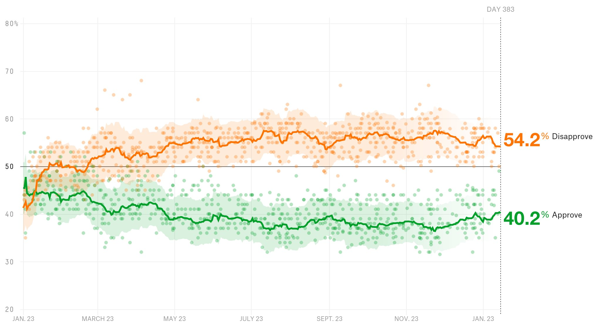 President Donald Trump has a 40.2% approval rating. https://t.co/gFuJdJjGOg https://t.co/PrUTvauP3U