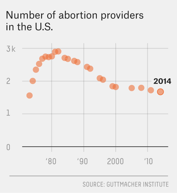 In 2014, there were 1,671 abortion providers in the U.S. https://t.co/0rpzvYEMZQ https://t.co/QMXQcprrem
