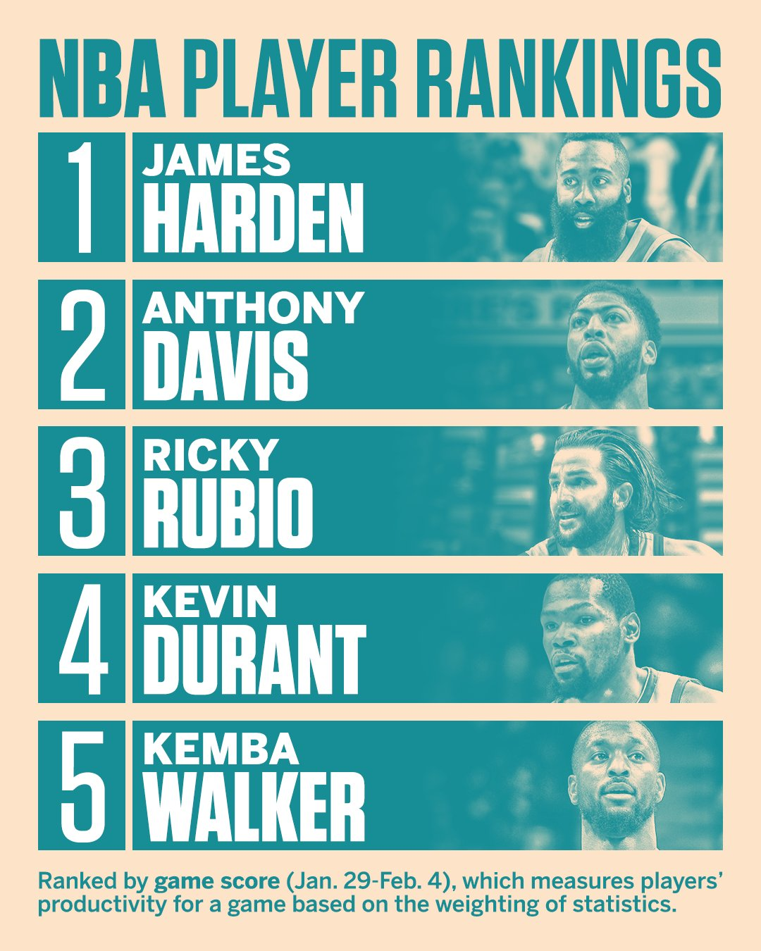 The Beard climbs to the top of our latest weekly player rankings. https://t.co/xhixMMhDTT