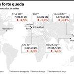 Bolsas europeias em forte queda seguindo Wall Street e Ásia