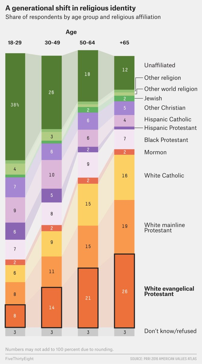 Only 8% of young people identify as white evangelical Protestant. https://t.co/BwjcrhhXTC https://t.co/6U6x3NEerU