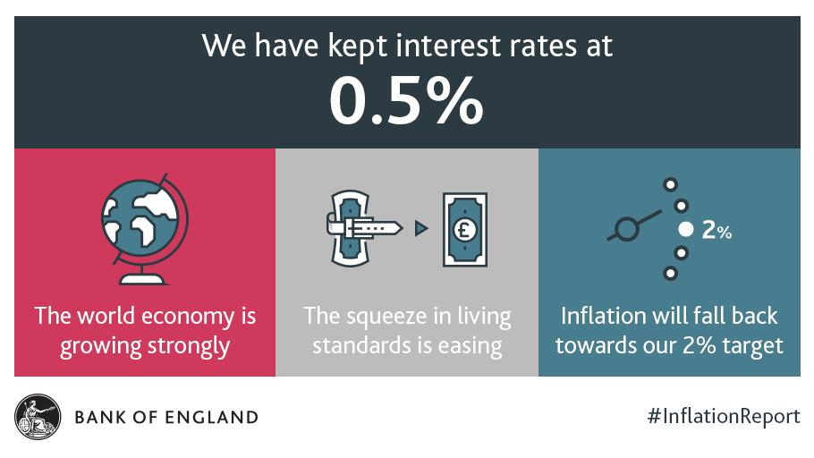 We have kept interest rates at 0.5%. Find out more at: https://t.co/QAkGi1OuQK #InflationReport https://t.co/tiKarVtaGe