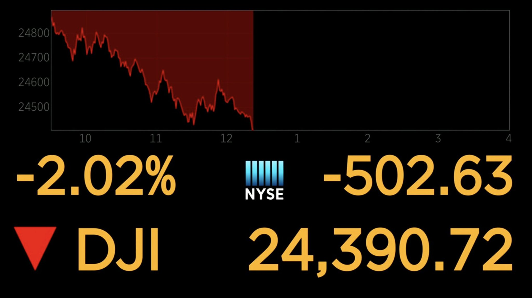 Dow falls more than 500 points https://t.co/Z4AWYR9nAv