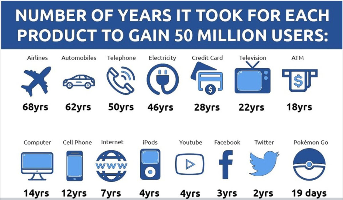 RT @VladoBotsvadze: Number of years it took for each product to gain 50 million users. https://t.co/KxHHFaaV1M