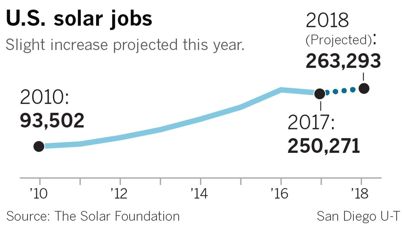 Number of solar jobs drops 14% in California and nearly 4% nationwide https://t.co/hqTrQao2lZ https://t.co/WZbXdp2ylm