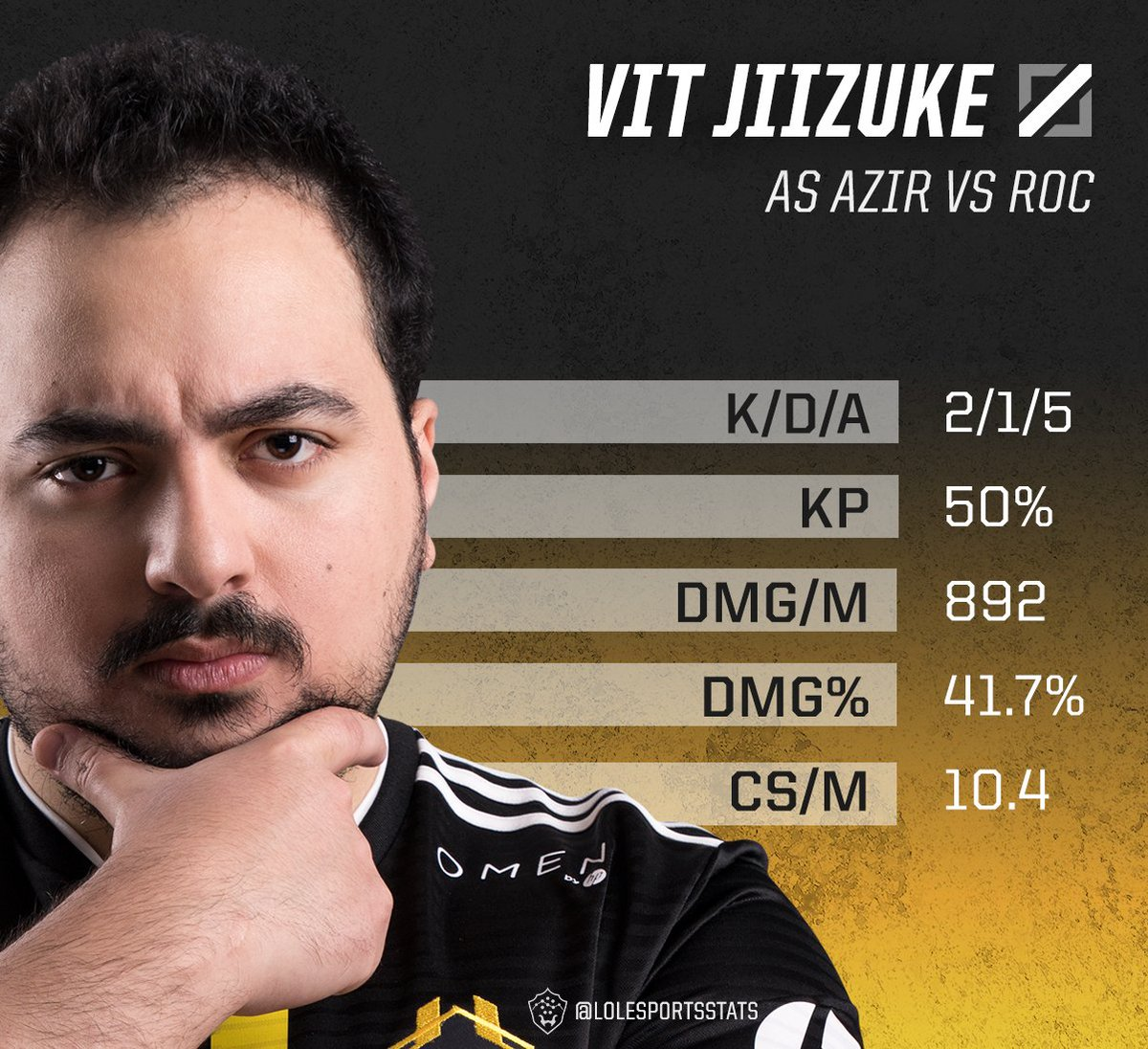 RT @LoLEsportsStats: In the longest game this split, @JiizukeLoL's Azir was able to dish out a lot of damage. #EULCS https://t.co/2UBV3A6hN4
