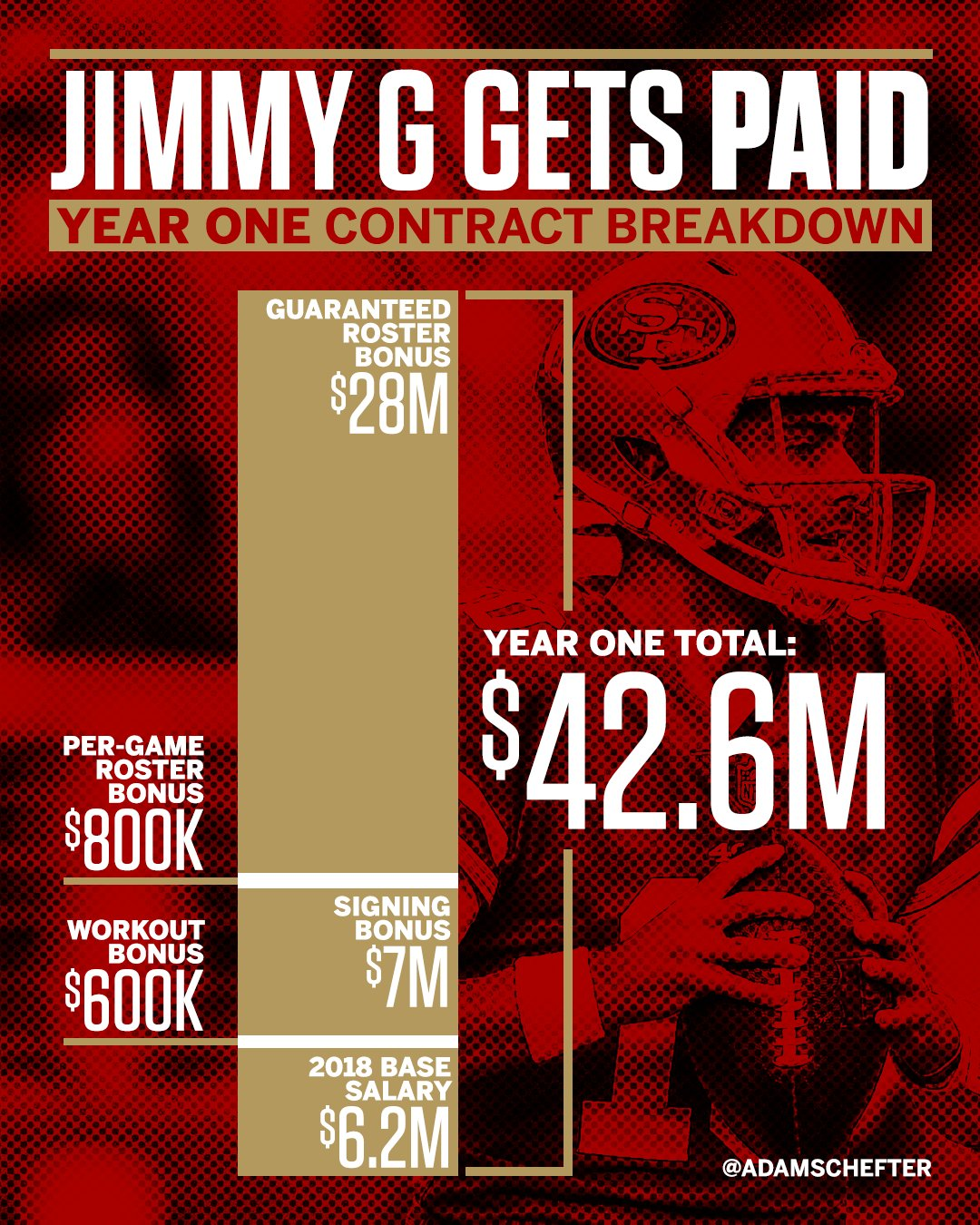 Jimmy Garoppolo is getting ������ in the first year of his new deal. https://t.co/GcJlsgLmCW