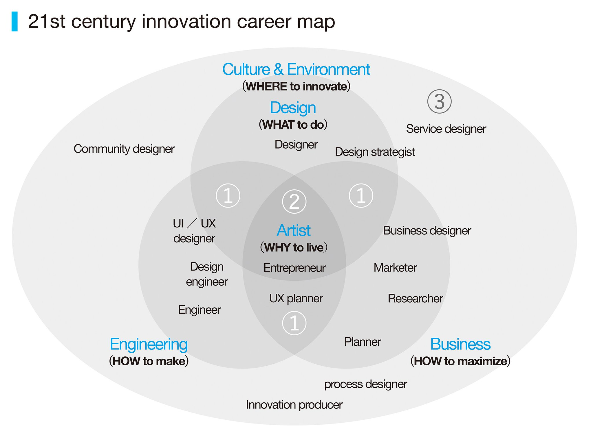 21 century innovation career map  There are several new jobs emerged in the intersection of design, engineering, and busuiness, where can you position your core strengths? https://t.co/idsRACCHiE