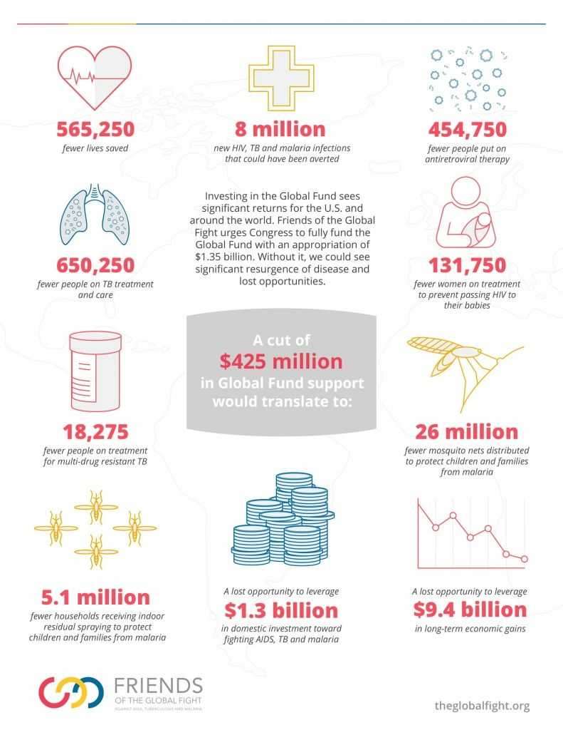 test Twitter Media - Impacts of proposed @GlobalFund FY19 budget cut by US Government: 26m fewer mosquito nets. 650k fewer people on #TB treatment. 8m #HIV, TB and #malaria infections that could have been averted. 565k fewer lives saved. https://t.co/eHLxjEGCf5 https://t.co/tv4SePhmlH