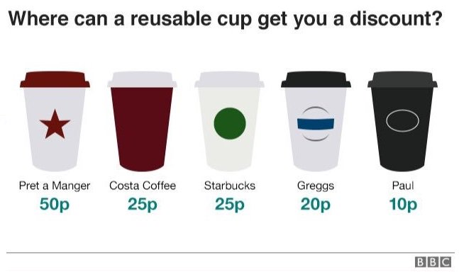 Image for Great guide here that tells you which coffee shops give you a discount for using a reusable mug. Good to see a lot of the big names on the list! #FridayFeeling #coffee #reusable #mugs https://t.co/1m8aK57ubr