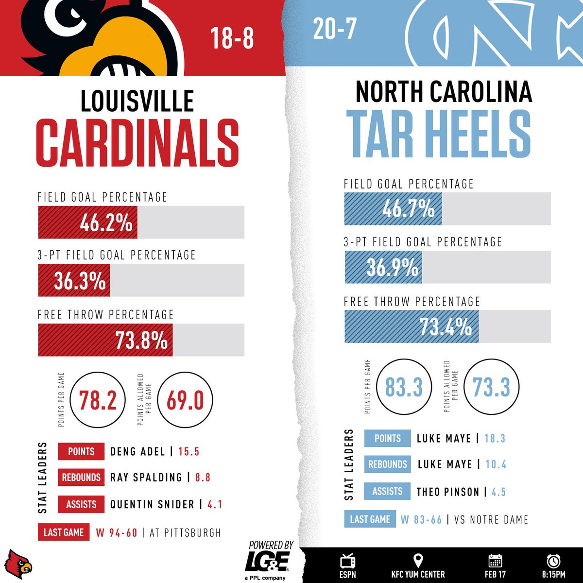 Cards Host No. 14 Tar Heels on Saturday Night  White Out ⚪⚪  Game Preview Here ➡️https://t.co/v7WhhhTRha https://t.co/lrVKkxsbT8