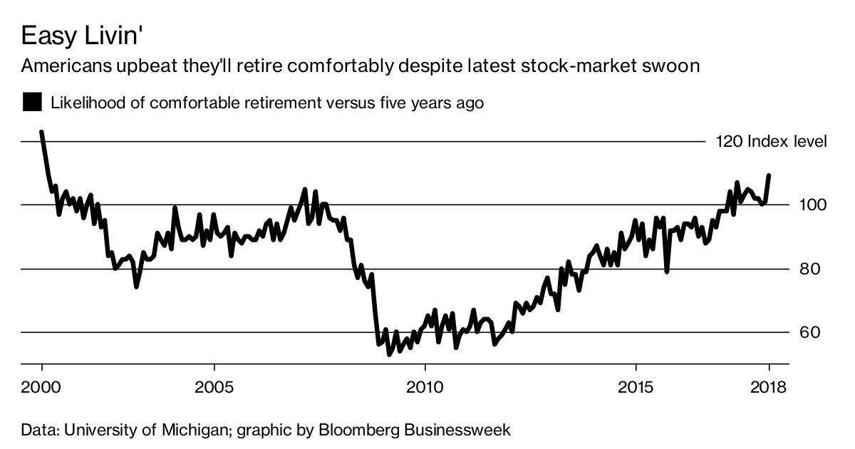 Americans see easy living ahead in retirement https://t.co/NbIVvDGb1M https://t.co/ye0tUh8Ddj