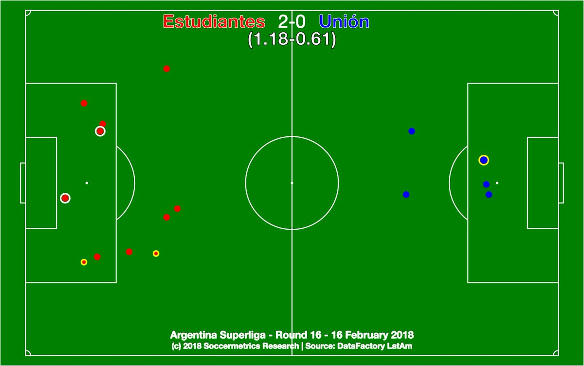 test Twitter Media - .@EdelpOficial 2-0 @clubaunion. Otero and Giménez lead the way for Estudiantes, unbeaten in 2018 and now in the thick of the Libertadores race. @DataFactoryLA #Fecha16 #SuperligaQuilmesClásica https://t.co/T14Tq4PGe1