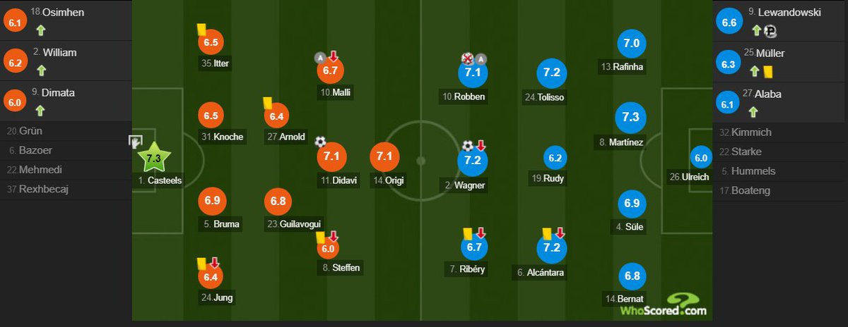 Player ratings [WhoScored] Koen Casteels man of the match. https://t.co/bXHvbI6MtB