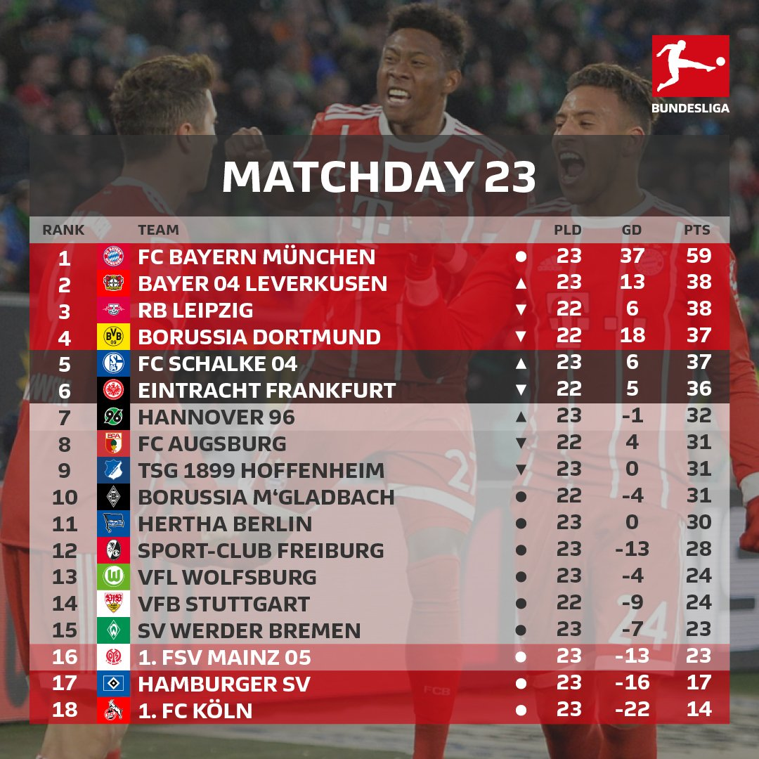 RT @Bundesliga_EN: That's all for Saturday, high time for another glance at the #Bundesliga table! https://t.co/hc52tkKIZo