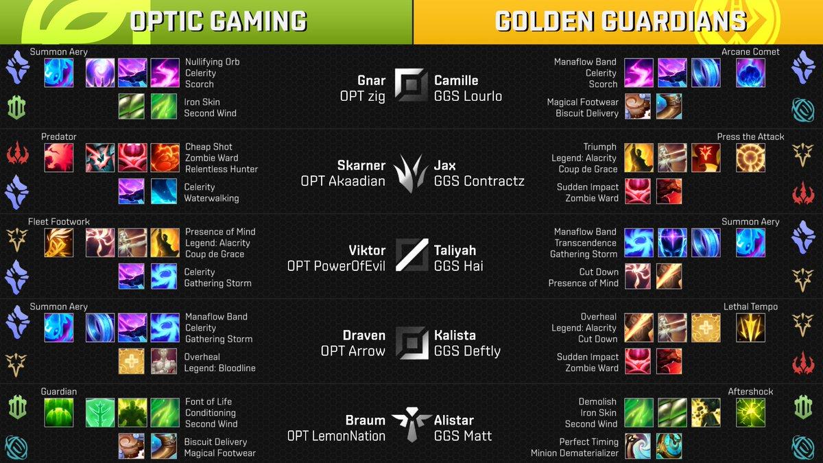RT @LoLEsportsStats: Runes for the Final game of Week 5, Day 1 - @OpTicLoL vs @GoldenGuardians (Patch v8.3) #NALCS https://t.co/sxfBkXG9a9
