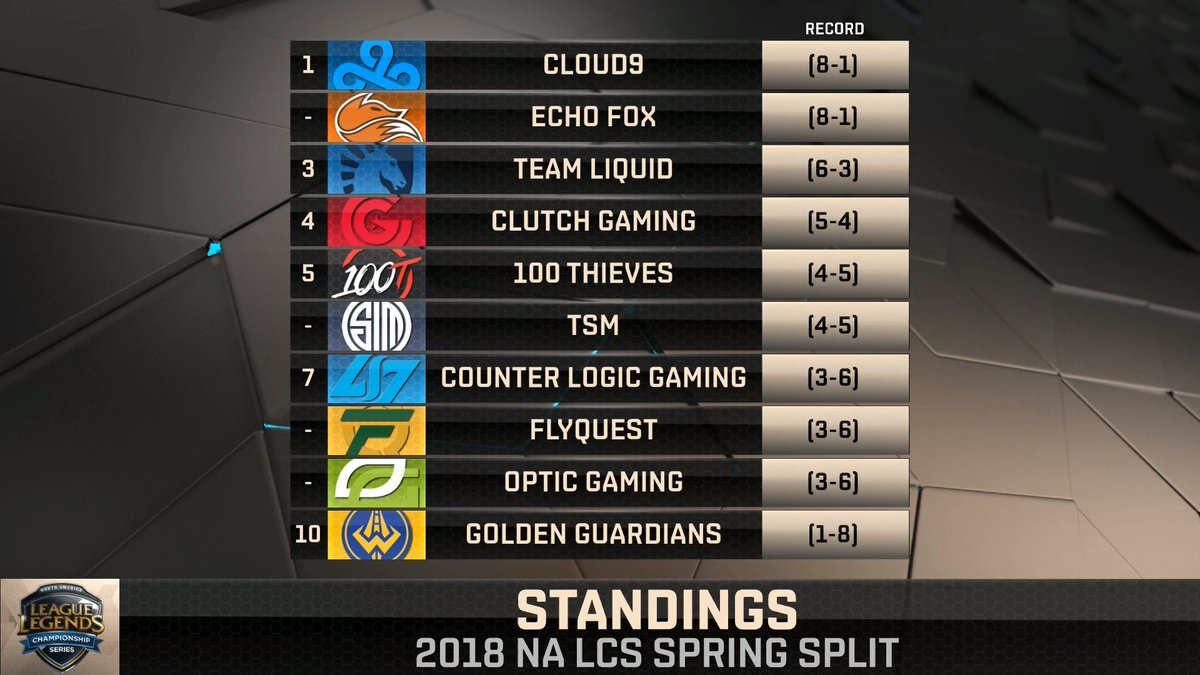 The #NALCS standings halfway through Spring Split!  Tomorrow's broadcast kicks off 2 hours earlier, so make sure to tune in at 11:30AM PST for the NA LCS Countdown followed by @ClutchGaming vs. @TeamSoloMid! https://t.co/XjxW3w0Yrl