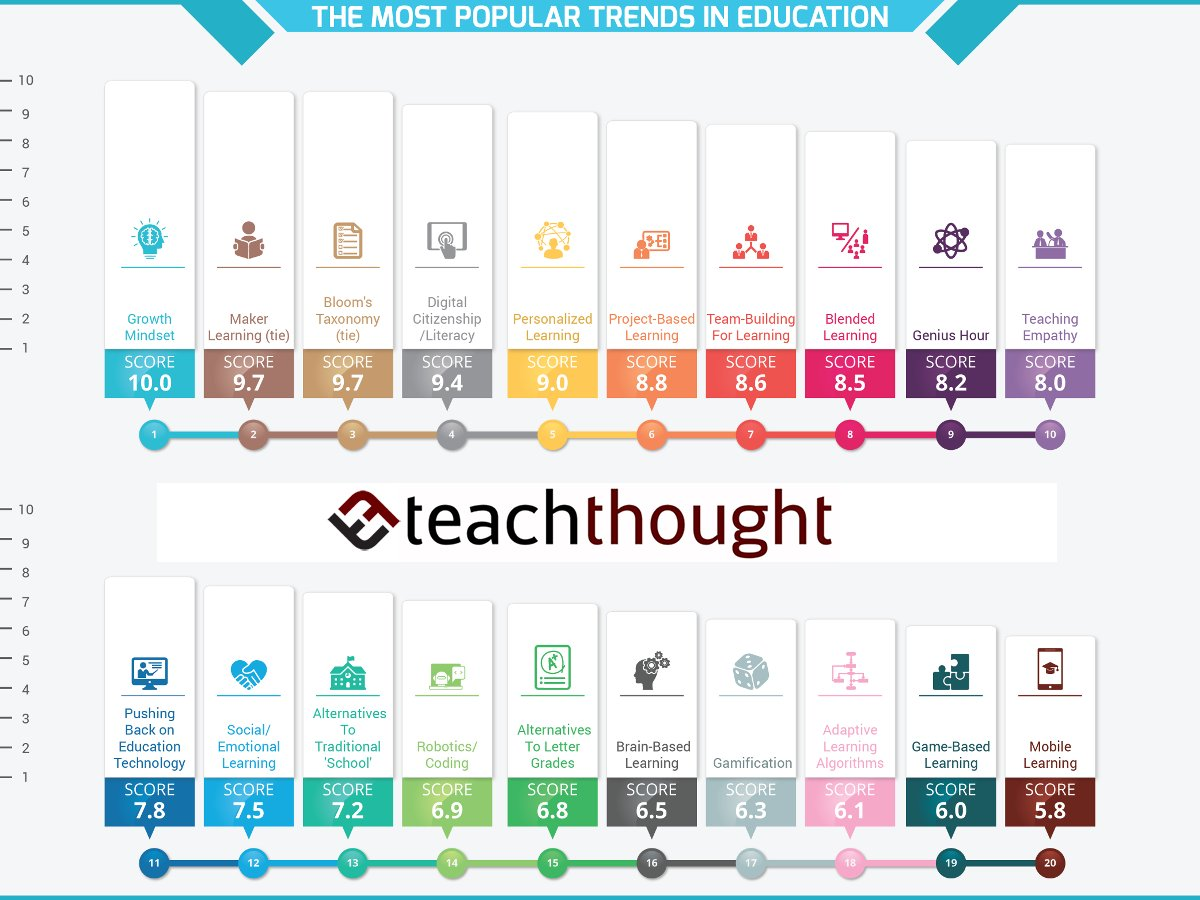 RT @TeachThought: 12 Of The Most Popular Trends In Education For 2018 - TeachThought https://t.co/T31vzRByGv https://t.co/bVpBdpxGAO