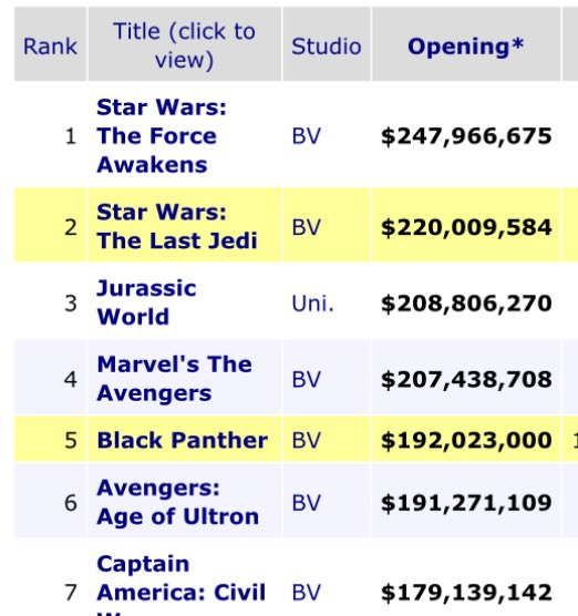 RT @NathanZed: Black Panther officially has the 5th highest opening weekend in history https://t.co/es9VNuuQ2s
