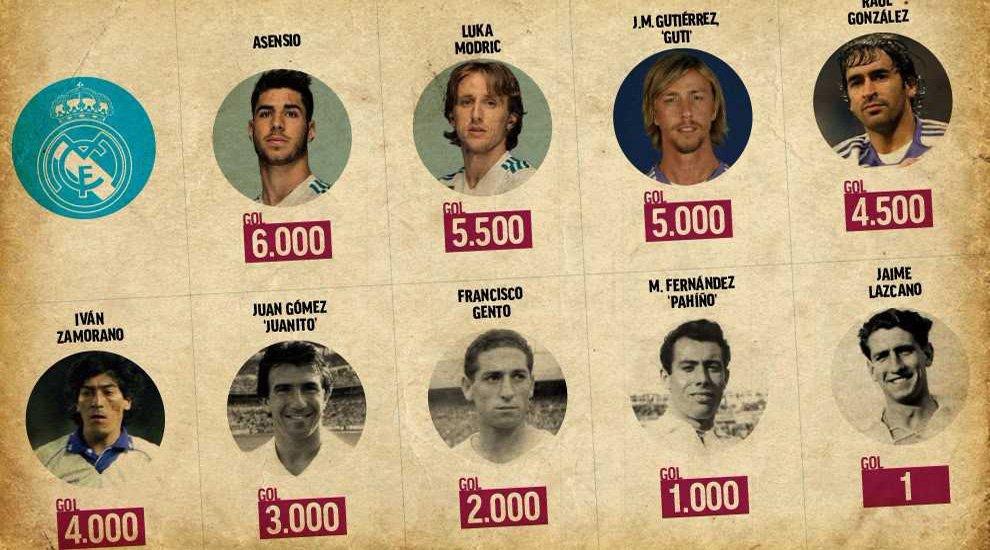 RT @marca: Marco Asensio marcó el gol 6.000 del Real Madrid en #LaLiga https://t.co/3c7dAV624D https://t.co/XKuaKZhXOp