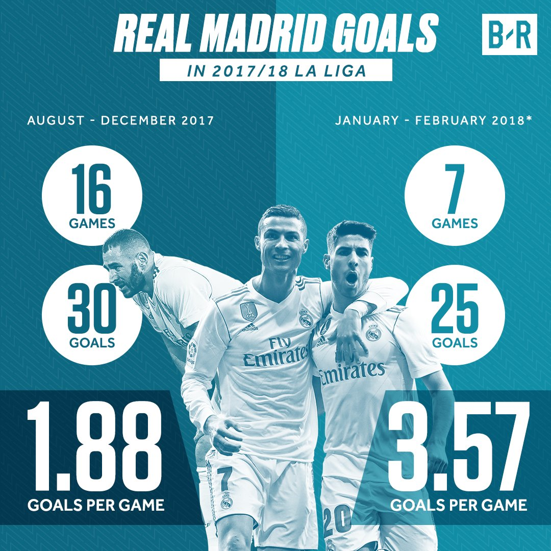 Real Madrid are a team transfo real madrid