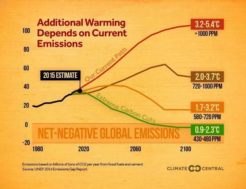 test Twitter Media - RT @ClimateCentral: Additional warming depends on our current global emissions https://t.co/RJgLV8T9Ba