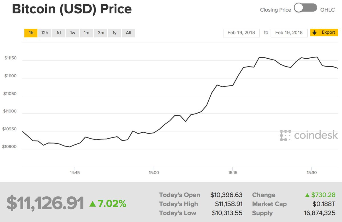 coindesk bitcoin price