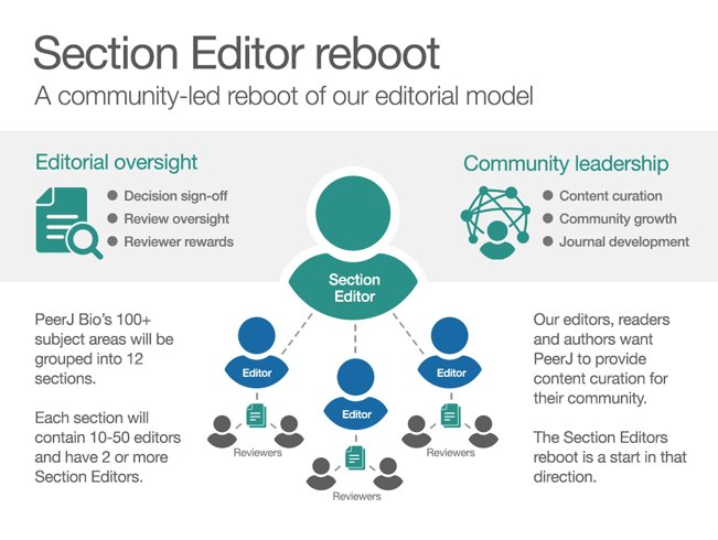 test Twitter Media - 5 Years of Publishing at PeerJ. Here's a look at the PeerJ journey so far! Our timeline notes the key milestones along the way. https://t.co/oPBDIiMsTk https://t.co/PRNMhAEBMh