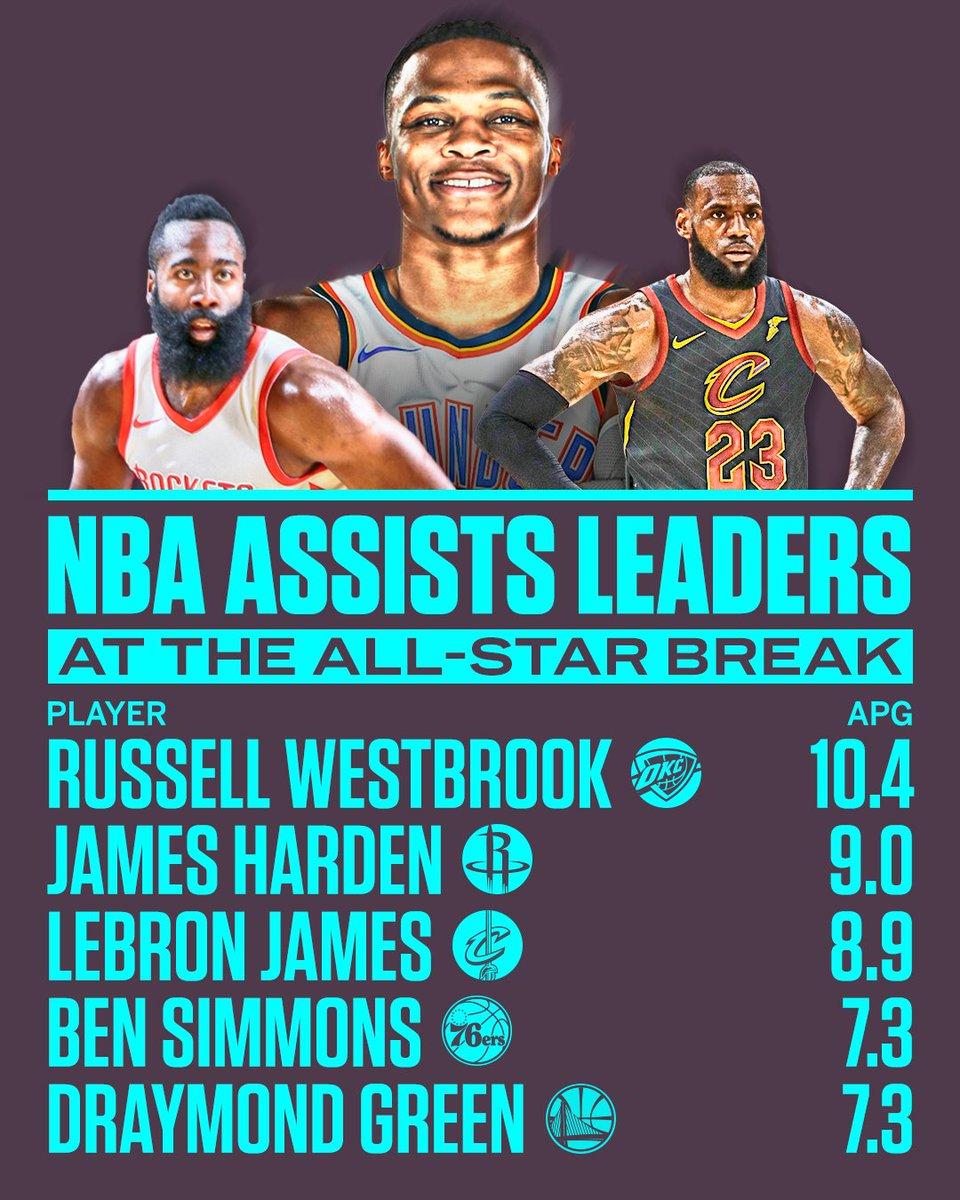 Russ is on pace for his first assists title. https://t.co/C3Ev990fVx