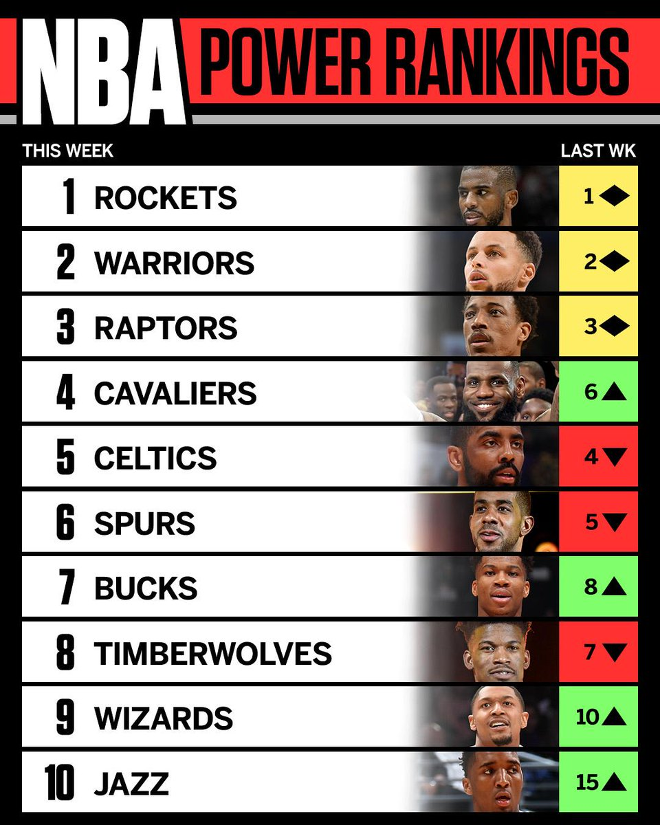 RT @espn: Steady at the top, but here come the Cavs. https://t.co/hGfqS145zy