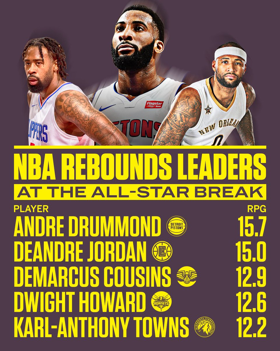 If it holds up, Andre Drummond's 15.7 RPG would be the most in the NBA since Dennis Rodman 21 years ago (16.1). https://t.co/aWhk7Zp9CL