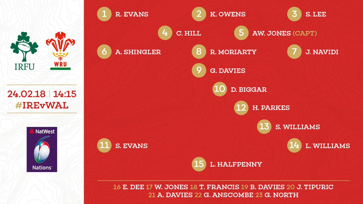 test Twitter Media - Biggar, Halfpenny, and Liam Williams all return to the starting lineup for Wales' trip to Dublin. https://t.co/FfiREp9G1l