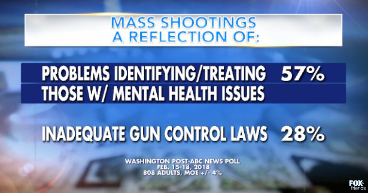 New poll finds majority of Americans say mass shootings are a mental health problem https://t.co/4rpanb9vky