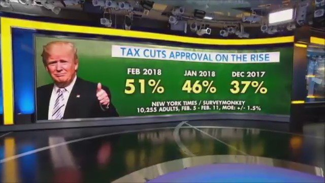 MORE THAN 'CRUMBS': Majority of Americans now support President Trump's tax cuts – up 14% since December https://t.co/dSf96K85QB