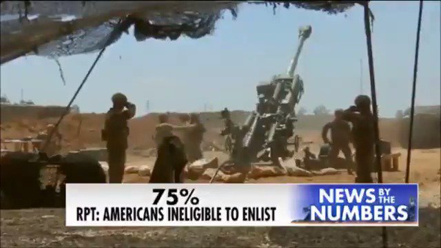 75% of young Americans are ineligible to join the military, study finds https://t.co/sSRkvSo1BO