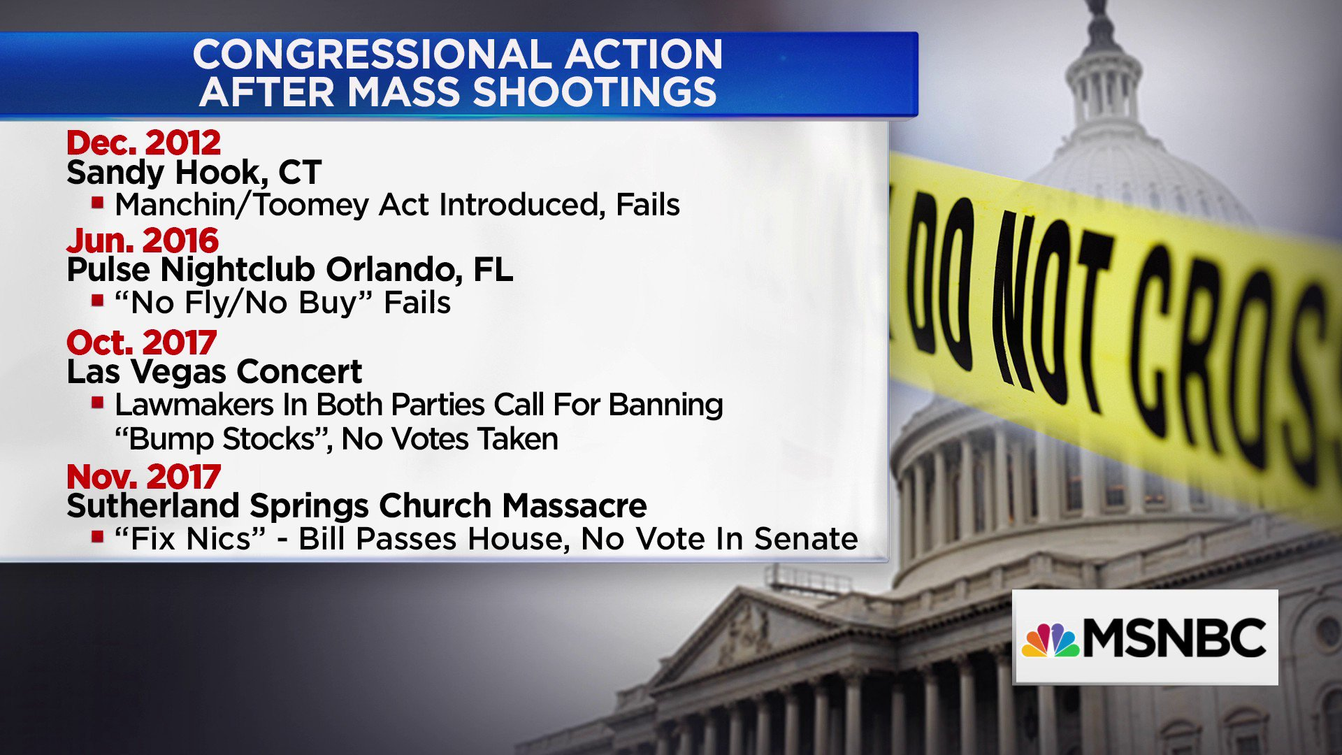 Here's a look at the Congressional actions proposed after mass shootings and how lawmakers voted https://t.co/EqCZCPjU3l