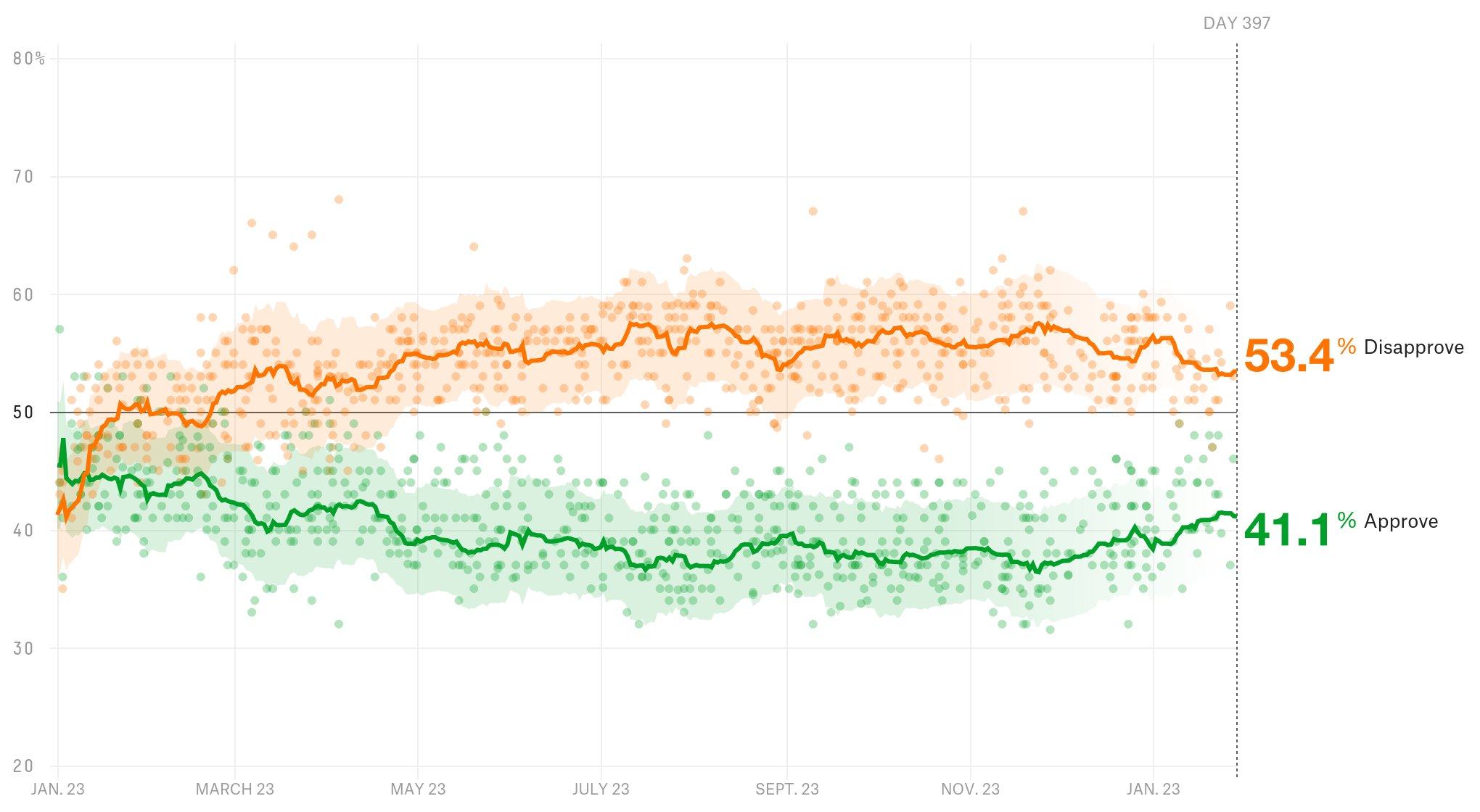 President Donald Trump has a 41.1% approval rating. https://t.co/gFuJdJjGOg https://t.co/swMdIbEPc0