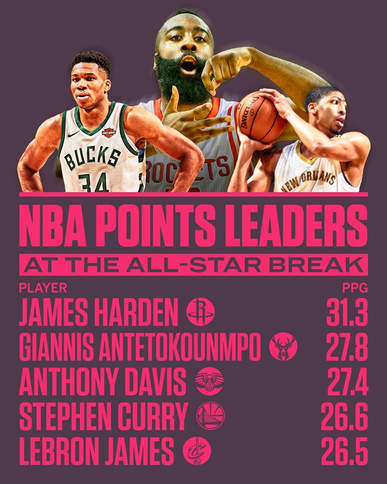 No Houston Rockets player has ever won a scoring title.  James Harden looks like he's well on his way. https://t.co/YaHVLwgge9