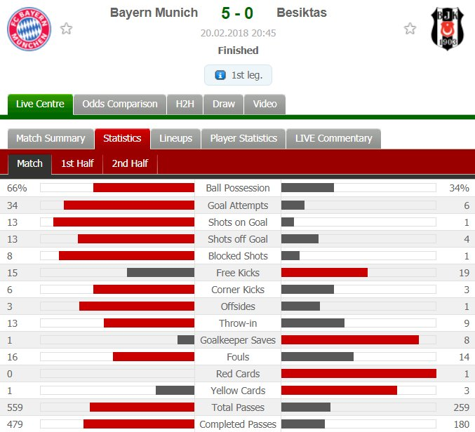 Match stats  #FCBBJK https://t.co/GdCCdcwrYw